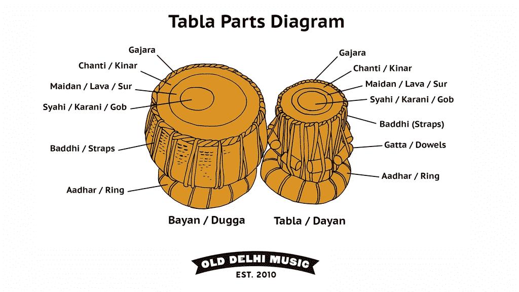 Tabla Parts
